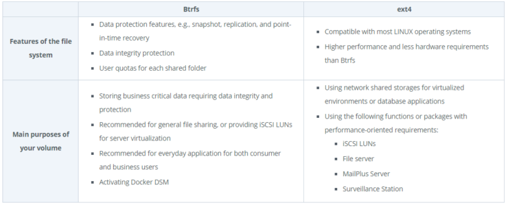 BTRFS vs EXT4 - Recommandation de Synology