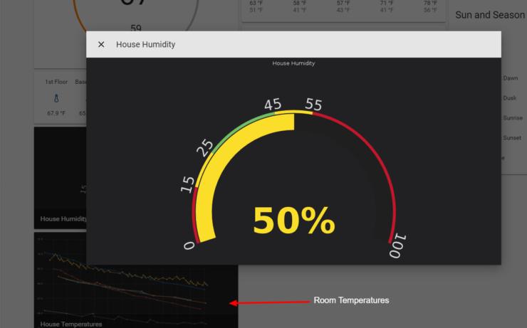 Tableau de température et jauge d'humidité de Grafana dans Home Assistant