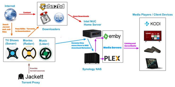 Exemple de configuration de Smart Home - Schéma de la gestion automatique des supports